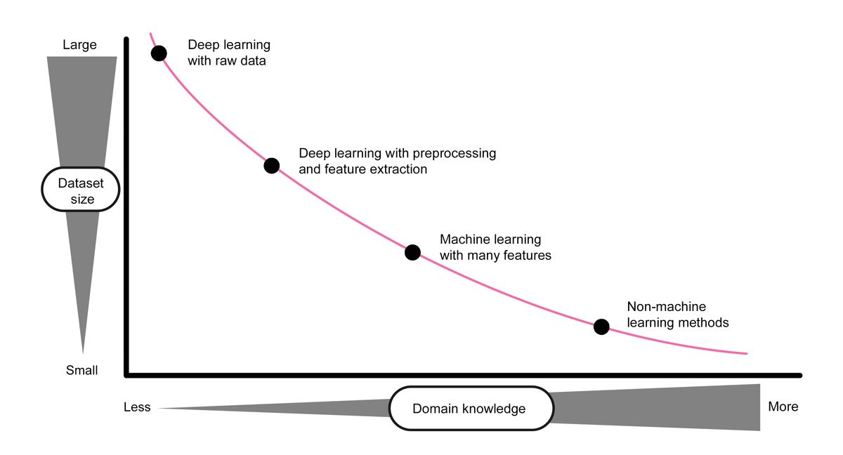 dl-engineers-ebook-ch2-knowledge-vs-size-graph