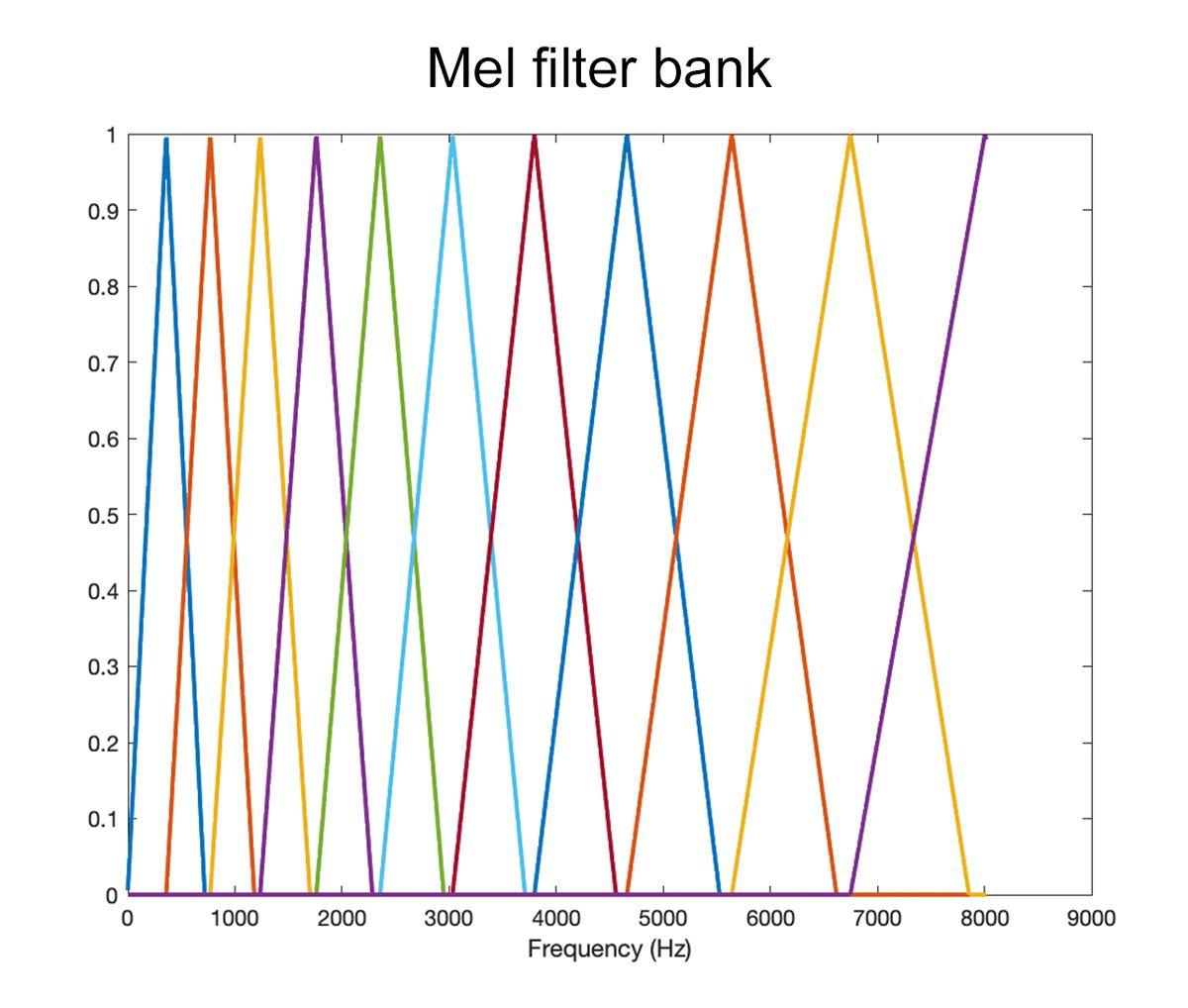 dl-engineers-ebook-ch3-mel-filter-bank