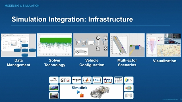 Andy Grace, who leads the development of products for Model-Based Design at MathWorks, shares his vision for increased usage of simulation, design automation, and artificial intelligence to accelerate these trends.
