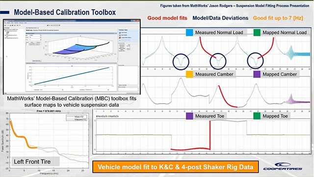 See Cooper's high-level approach to vehicle simulation, how MathWorks has helped augment our computational procedures, and how Cooper is expediting the tire development process by simulating on-vehicle performance.