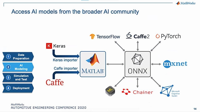 """This presentation will discuss how MathWorks developed a complete enterprise engineering platform for AI.  You will see the reasons for Gartner to name MathWorks a """"Leader"""" in the 2020 Magic Quadrant for Data Science & Machine Learning Platforms"""