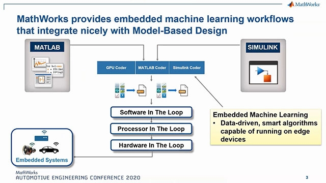 An overview of machine learning technologies and deployment workflows for embedded processors.