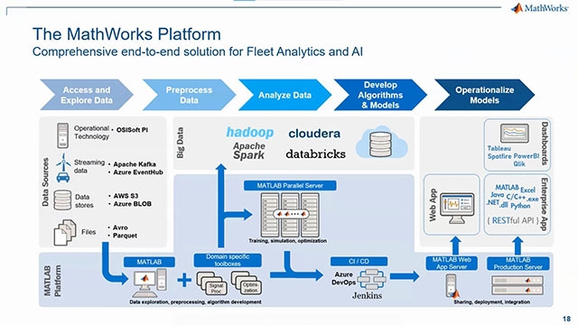 Lear how to implement a workflow to analyze the data from connected test vehicle fleet, develop analytics on huge sets of data to find desired events or find trends that were previously unknown, and work with all of your data instead of a subset.