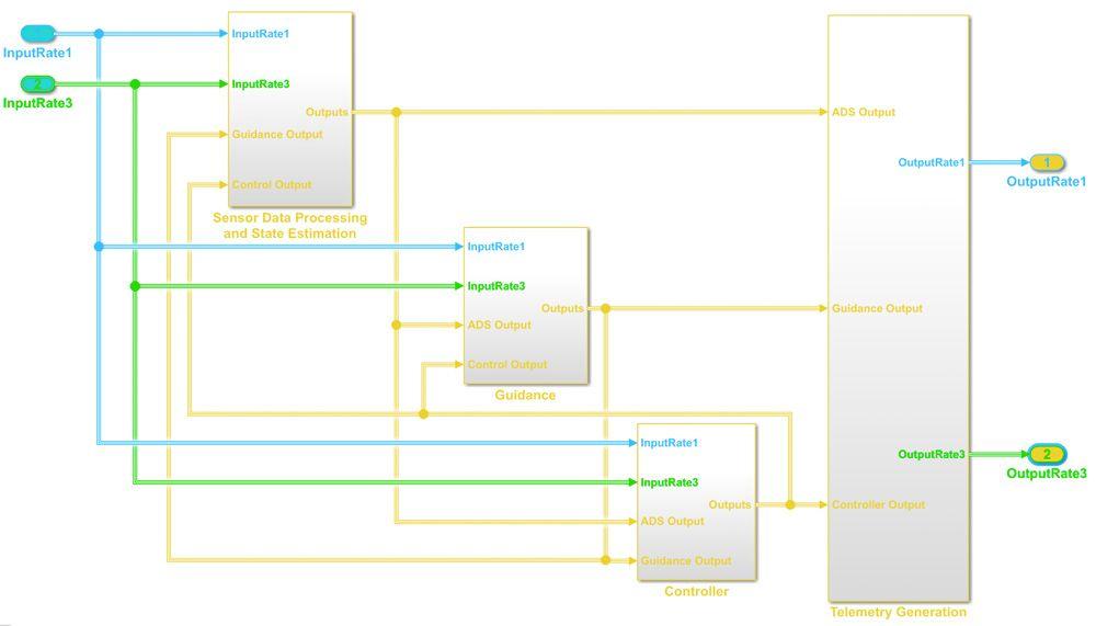 Figure 5. Controller model.