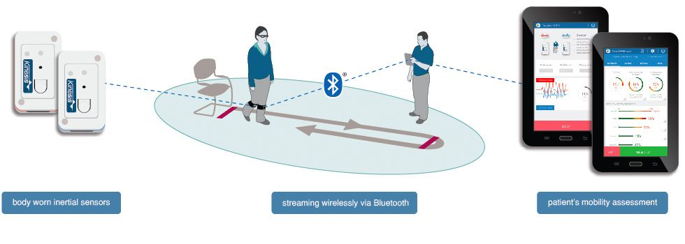 Figure 2. Patient fitted with inertial sensors performing TUG test movements.