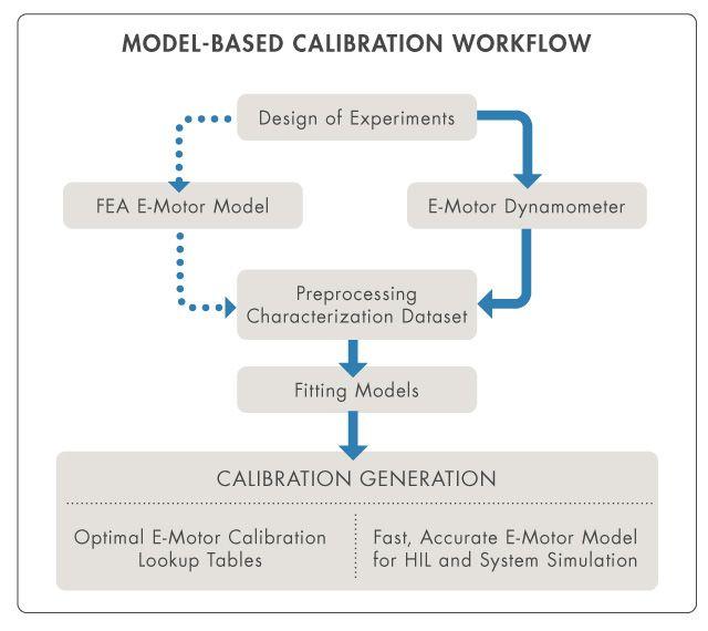 Figure 1. Model-based calibration workflow for PMSM control calibration.
