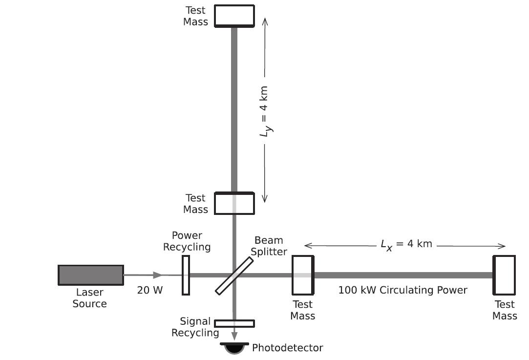Figure 2. Diagram of a simplified LIGO interferometer.