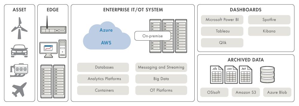 Figure 1. Components of a deployed predictive maintenance system.