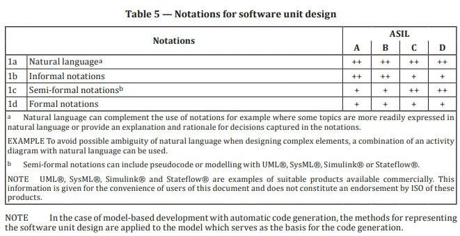 Figure 8. Excerpt from ISO 26262-6:2018 showing suitable software design notations