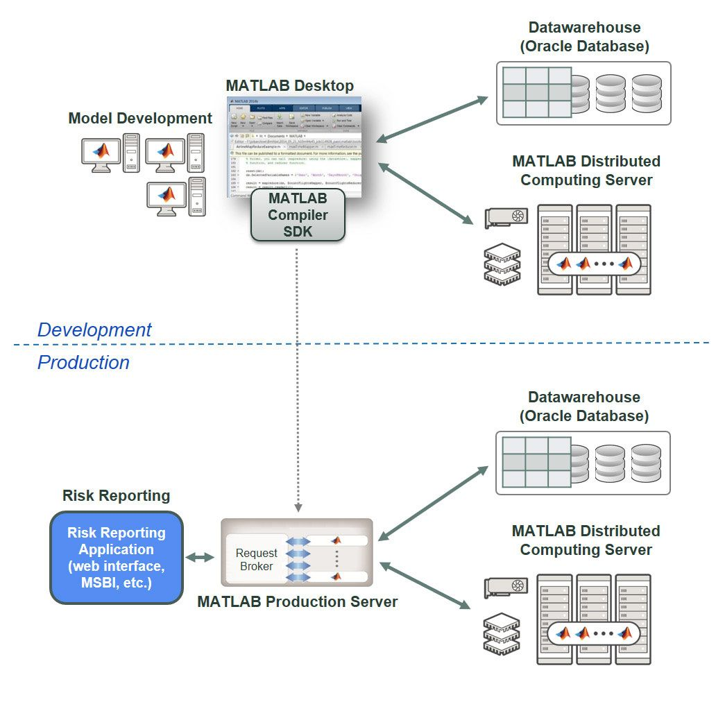 Figure 2. IRAMP system architecture for development and production environments.