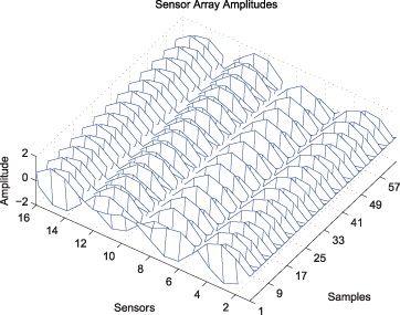 Figure 5. Overloaded plot method specialized for the sensor array data set.