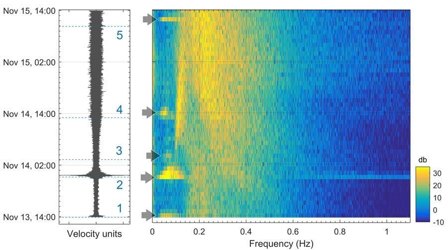 Figure 6. Digitized seismogram (left) and associated spectrogram (right) for November 13th through November 15th, 1938. Numbered dashed horizontal lines and arrows in the spectrogram indicate the arrival of surface waves at HRV from major seismic events around the world.