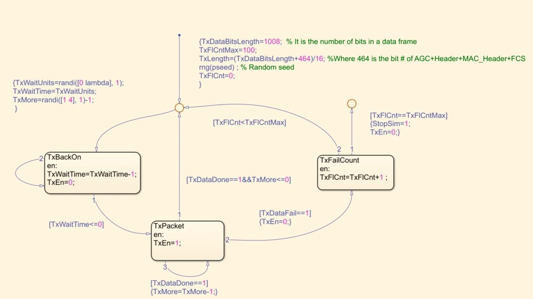 Figure 16.  Logical Link Control layer Stateflow chart.