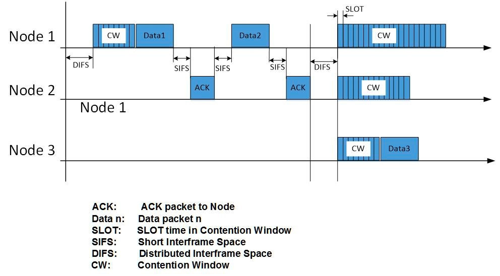 Figure 13.   Data frame traffic on the CSMA/CA MAC.