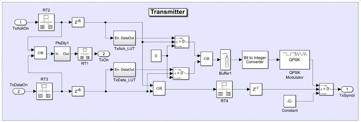 Figure 4. Transmitter model of the wireless transceiver.