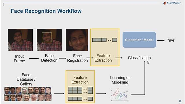 Recognize faces using machine learning and computer vision techniques.