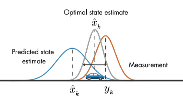 Understanding Kalman Filters, Part 7: How to Use an Extended