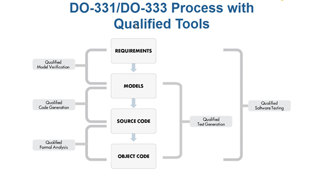 Learn how to use of Model-Based Design and formal methods with Simulink, Stateflow, Embedded Coder, and the DO Qualification Kit in a process compliant with DO-178C, DO-331, DO-333, and DO-330.
