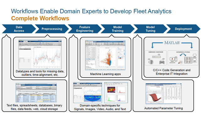 Tackling Fleet Test Data with MATLAB