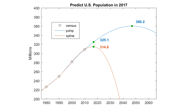 Fitting and Extrapolating U.S. Census Data