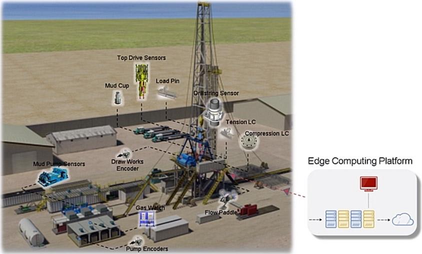 Prototipo de despliegue de IoT industrial en una plataforma petrolera mediante Simulink Real-Time. Imagen cortesía de National Oilwell Varco