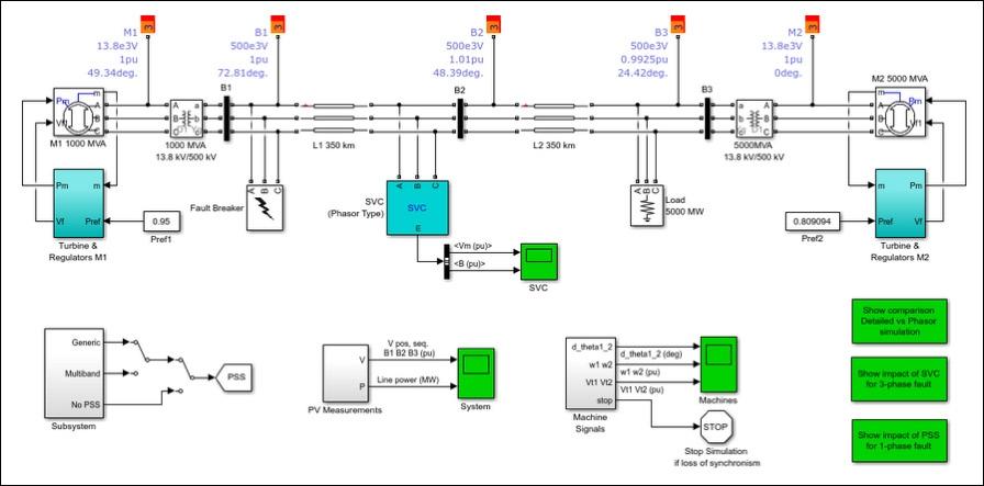 Modelo de gemelo digital de Simulink de una red eléctrica