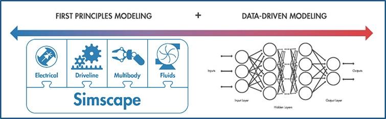 Métodos de modelado para gemelos digitales: primeros principios y basados en datos.