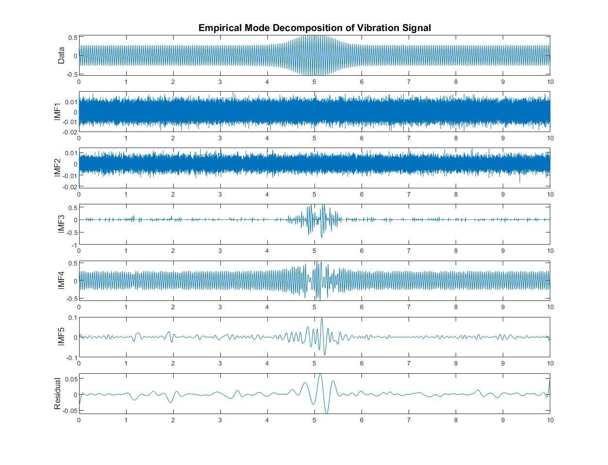 Señal de vibración analizada en MATLAB con descomposición empírica en modos