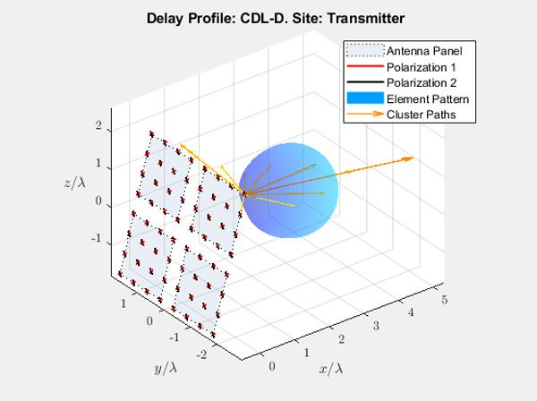 Delay Profile: CDL-D. Site: Transmitter