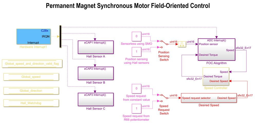 Quantized model for a permanent magnet synchronous motor for field-oriented control (see example).
