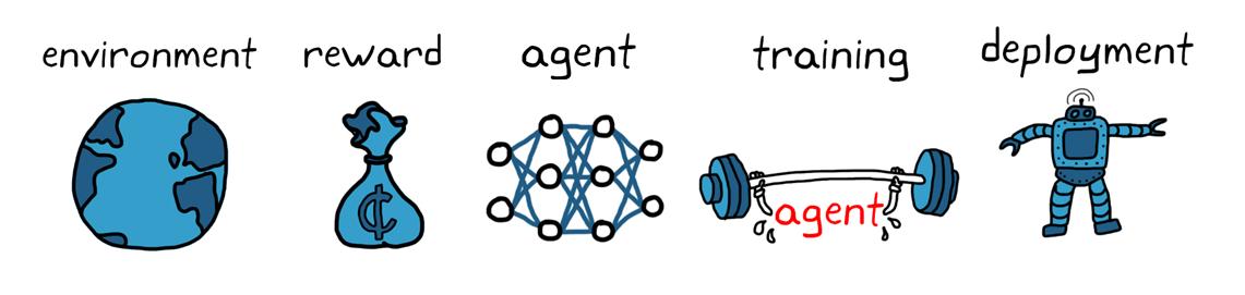Figura 4. Flujo de trabajo de reinforcement learning.