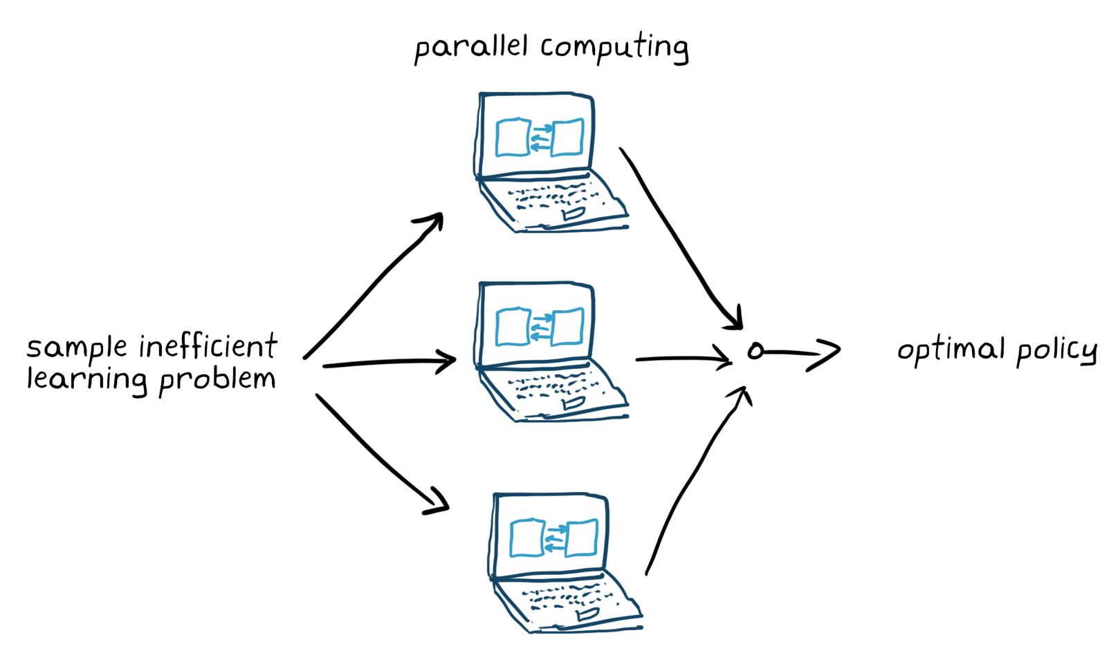 Figura 5. Entrenamiento de un problema de aprendizaje ineficiente con muestras mediante cálculo paralelo.
