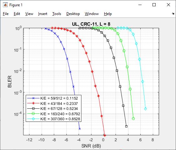 la fonction polar uplink