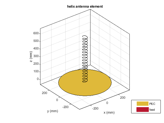 Helical Antenna Design - MATLAB & Simulink Example - MathWorks