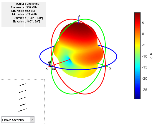 Antenna Far-Field Visualization - MATLAB & Simulink Example
