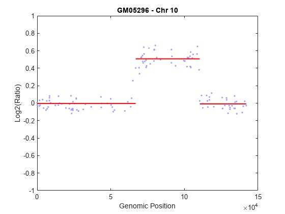Plot chromosome ideogram with G-banding pattern - MATLAB
