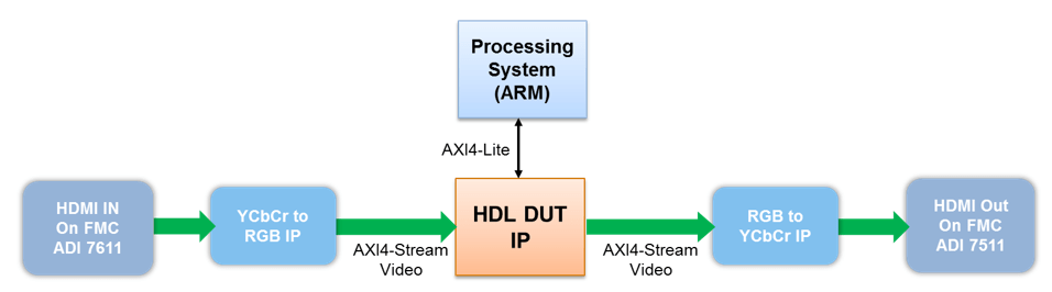 Getting Started with AXI4-Stream Video Interface in Zynq Workflow