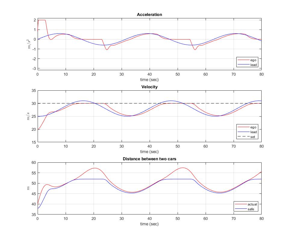 Simulate adaptive cruise control using model predictive