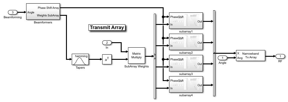 Modeling an RF mmWave Transmitter with Hybrid Beamforming - MATLAB