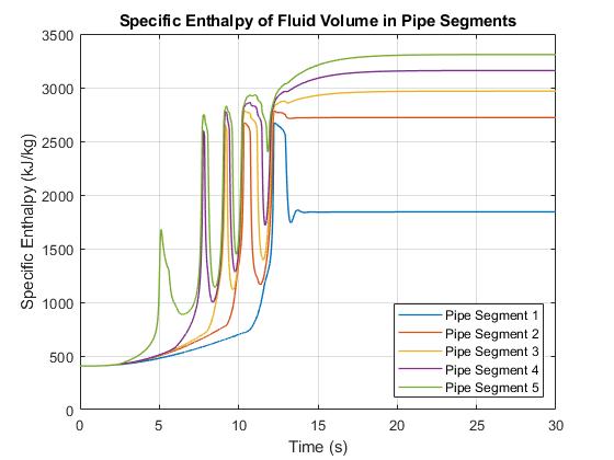 Fluid Vaporization in Pipe - MATLAB & Simulink - MathWorks