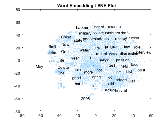 Visualize Word Embeddings Using Text Scatter Plots - MATLAB