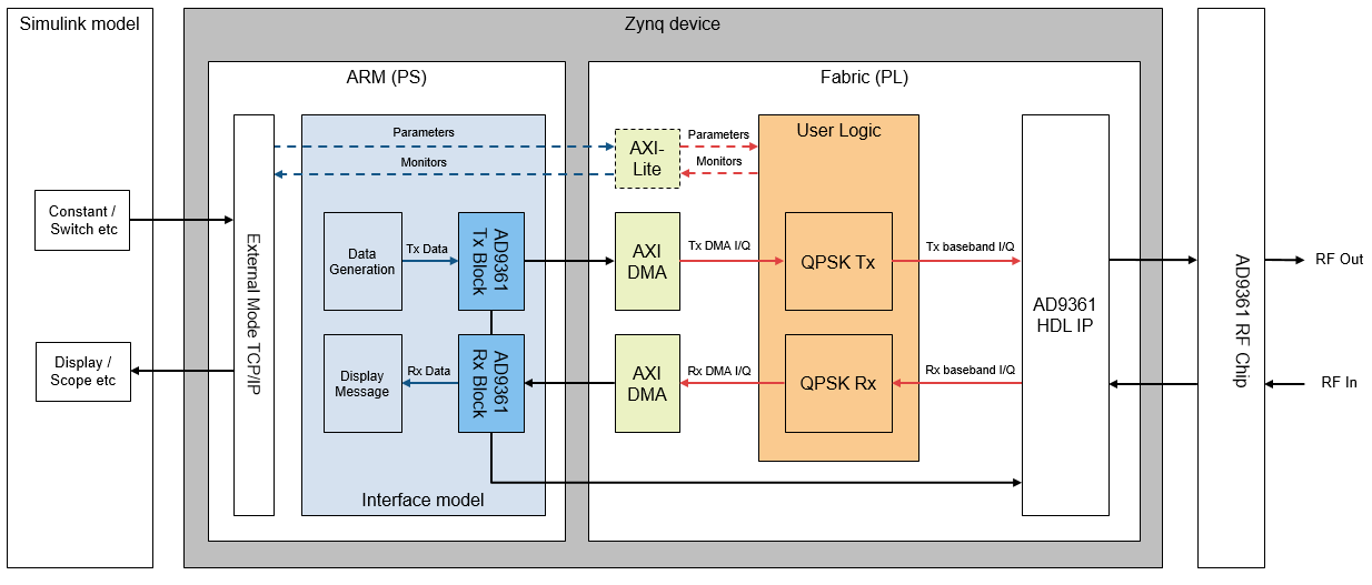 Target a QPSK Transmitter and Receiver to a USRP E310 using HW/SW Co