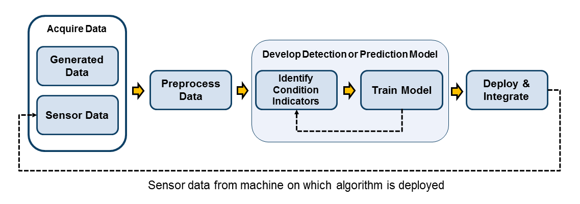 Condition Indicators for Monitoring, Fault Detection, and Prediction
