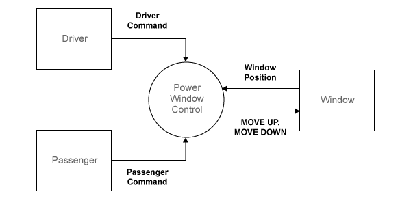 Power window matlab simulink mathworks america latina in addition diagram monitors the state of the window system to establish when the window is fully opened and closed and to detect if there is an object ccuart Images
