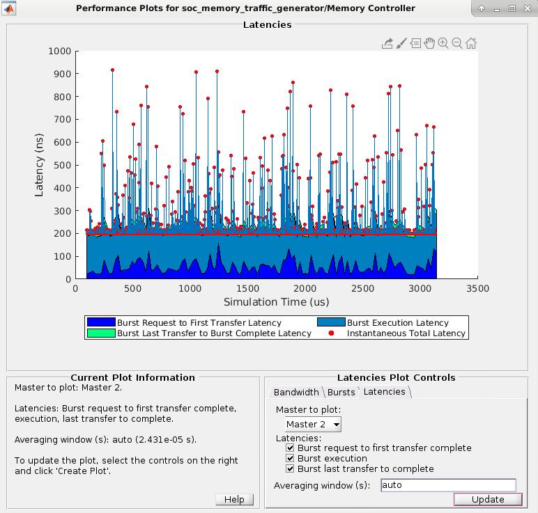 Simulation Performance Plots - MATLAB & Simulink - MathWorks