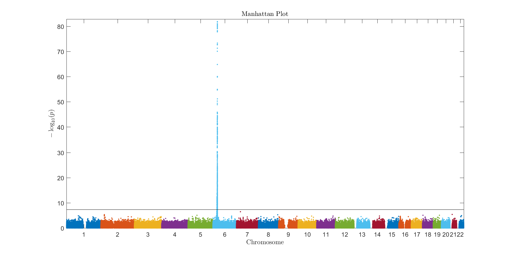 Manhattan Plots for visualisation of GWAS results - File Exchange