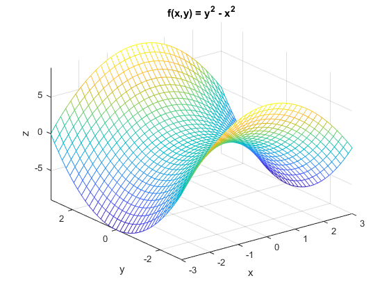 MATLAB Plot Gallery - Function Mesh Plot - File Exchange - MATLAB