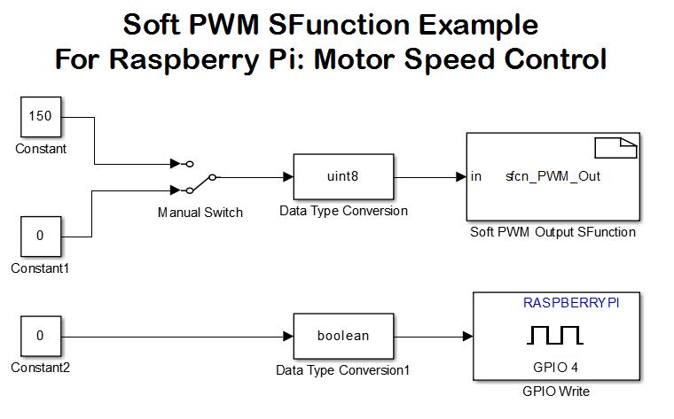 Wiringpi Pwm Write - Wiring Diagram Content