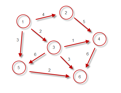 Kruskal's algorithm - File Exchange - MATLAB Central