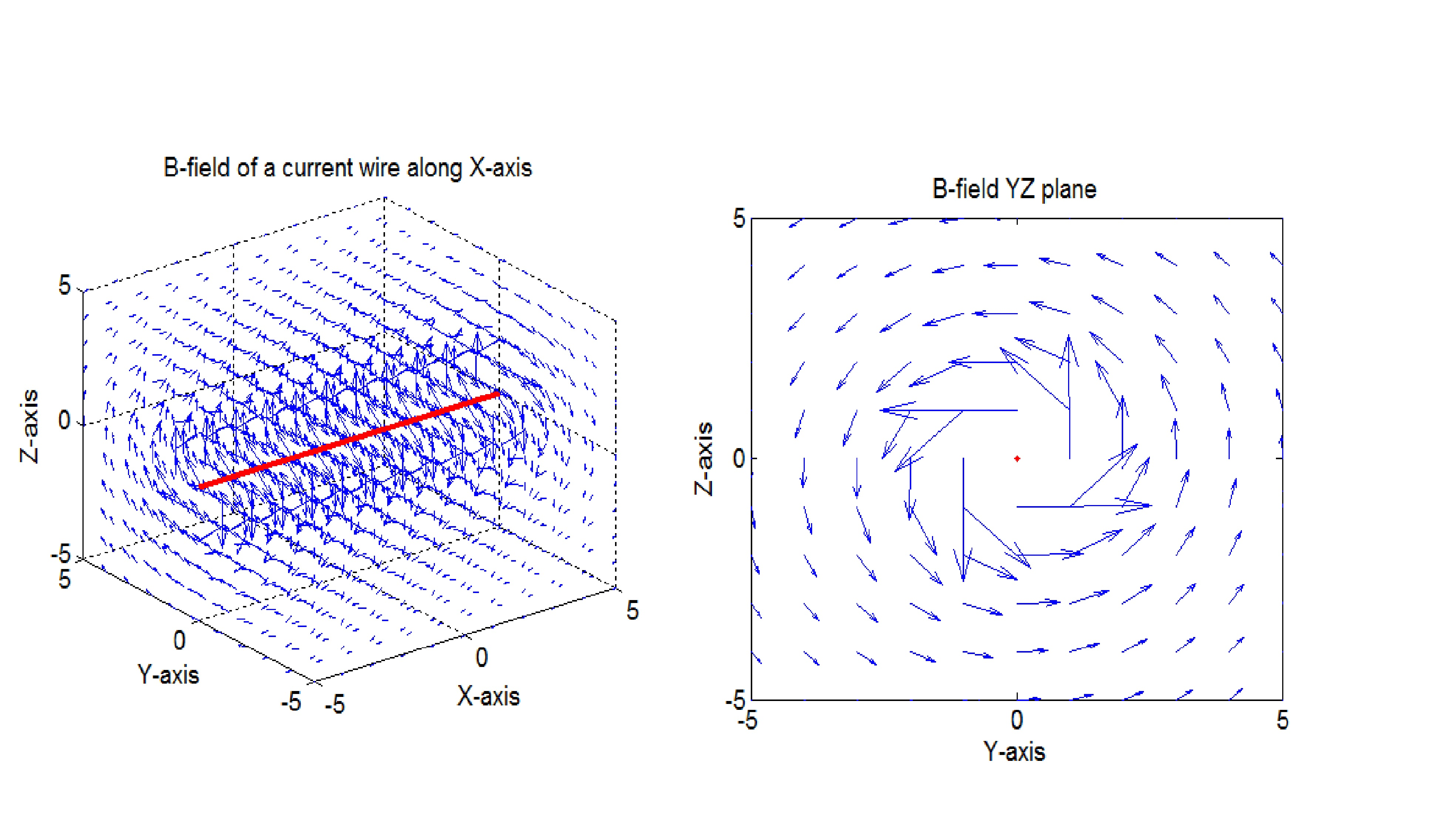 3D Magnetic Field Computation of a Straight Wire of Finite Length